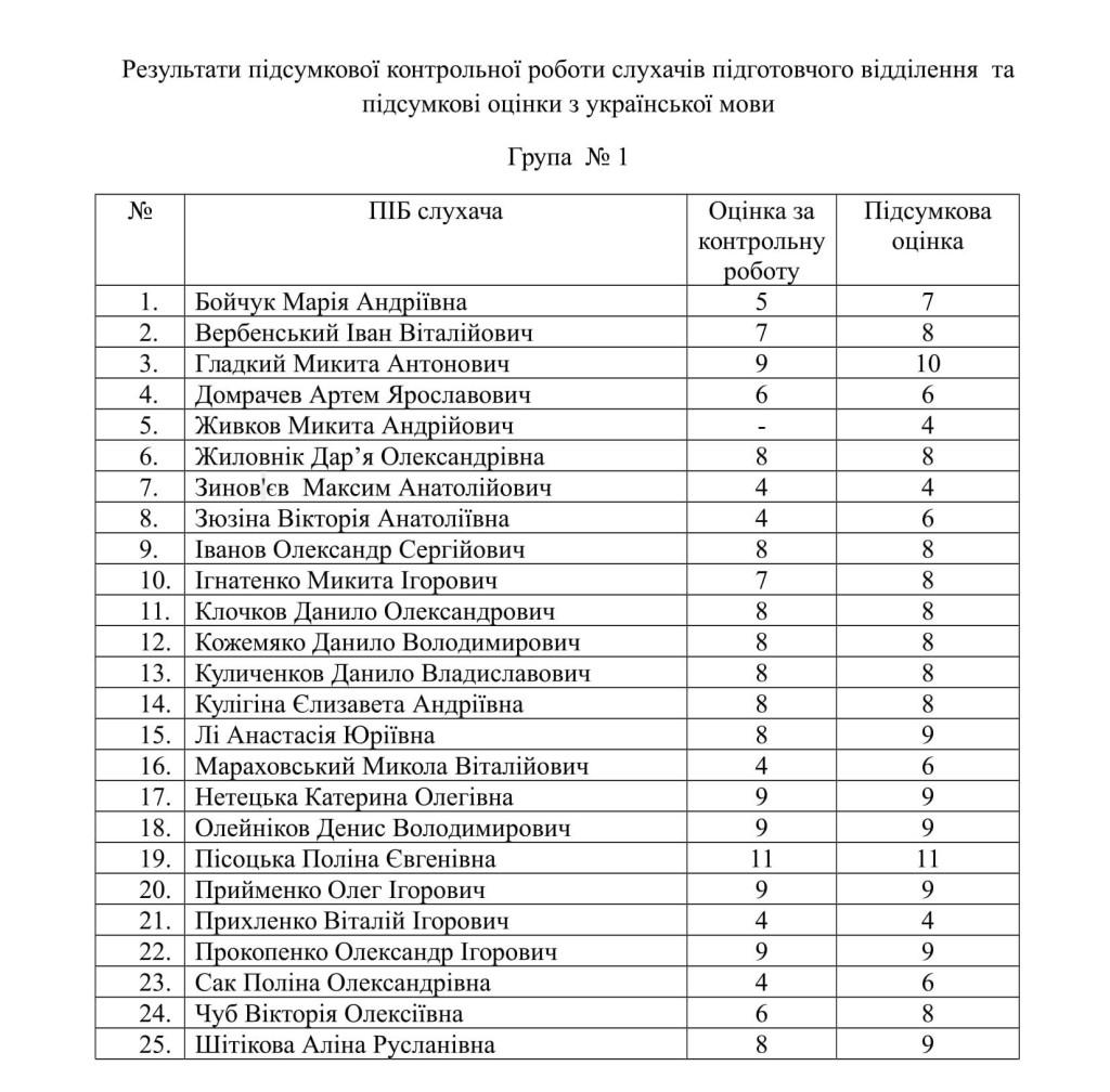 Результати підсумкової контрольної роботи з української мови
